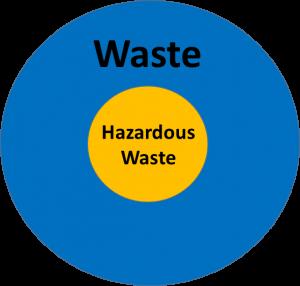 Hazardous Waste Management Graphic