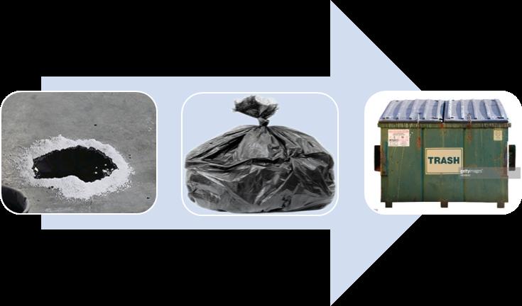 Maintenance Waste Graphic