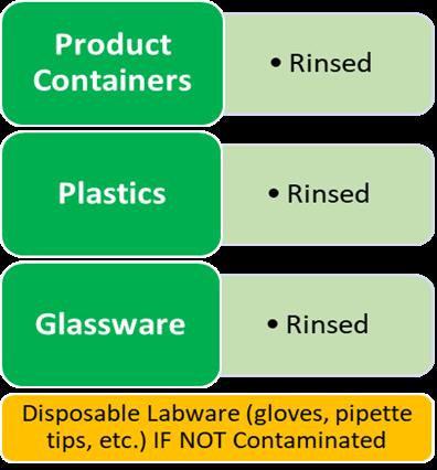 Clean Lab Ware